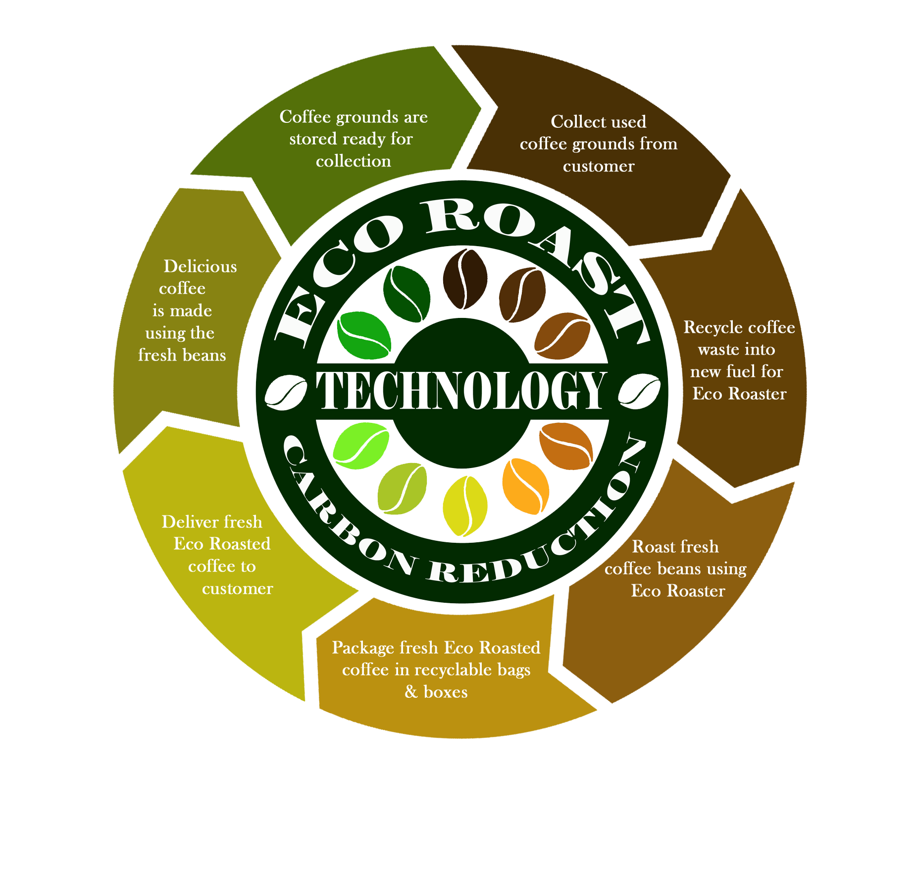 eco_roast_technology