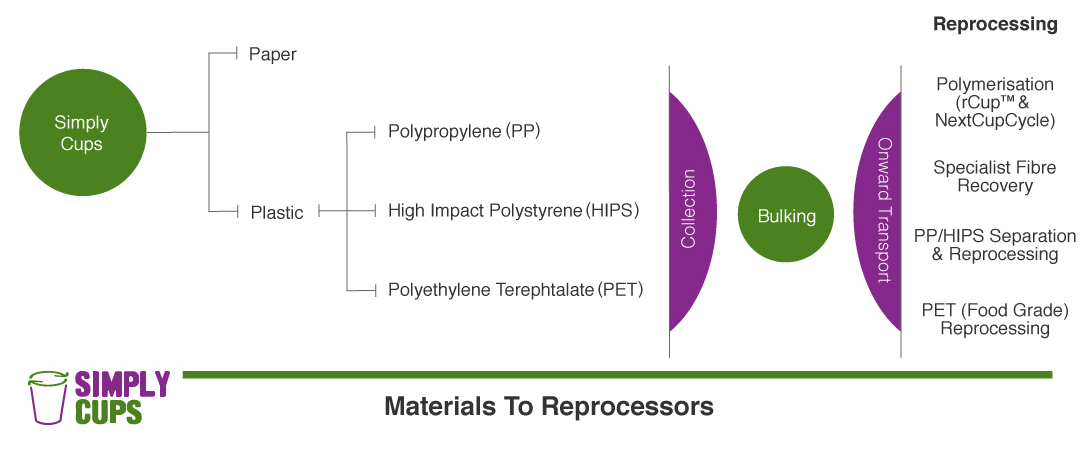 1.1_materials_to_reprocessors_diagram